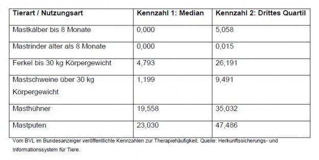 Erste bundesweite Kennzahlen zur Therapiehäufigkeit bei Masttieren veröffentlicht