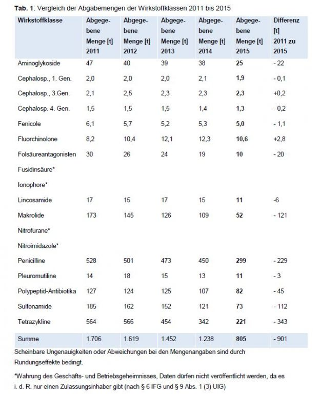 Korrektur-Meldung: Menge der abgegebenen Antibiotika in der Tiermedizin halbiert